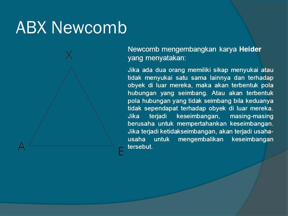 ABX Newcomb Newcomb mengembangkan karya Heider yang menyatakan: Jika ada dua orang memiliki sikap menyukai atau tidak menyukai satu sama lainnya dan t