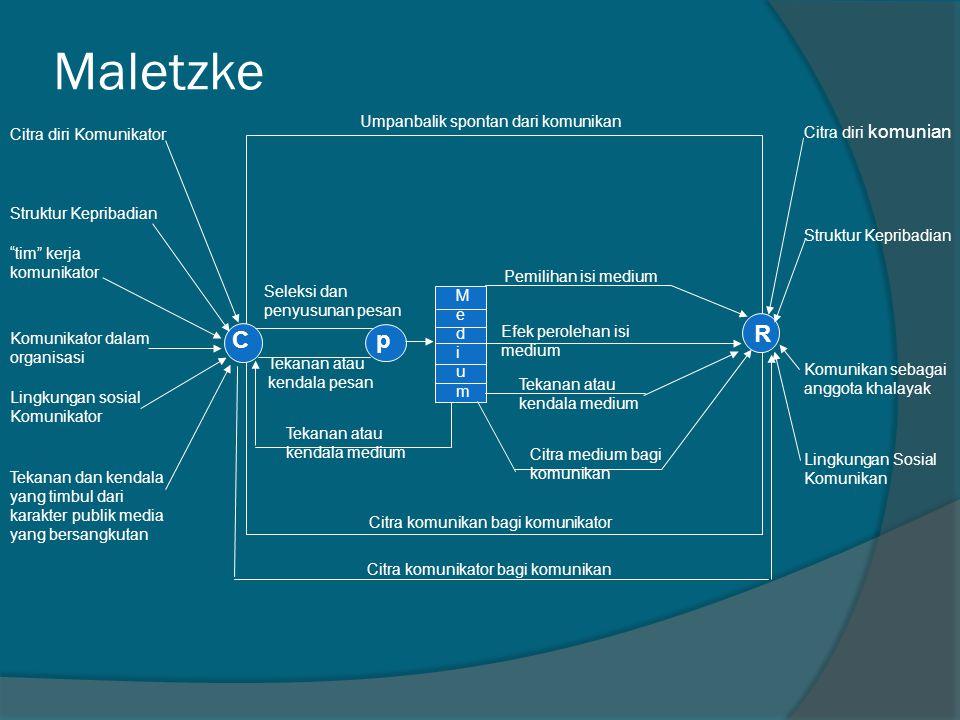 "Maletzke C R p Citra diri Komunikator Struktur Kepribadian MediumMedium ""tim"" kerja komunikator Komunikator dalam organisasi Lingkungan sosial Komunik"