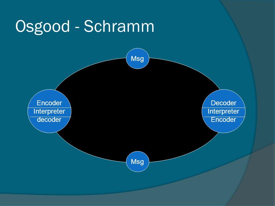 Decoder Interpreter Encoder Msg Osgood - Schramm Encoder Interpreter decoder