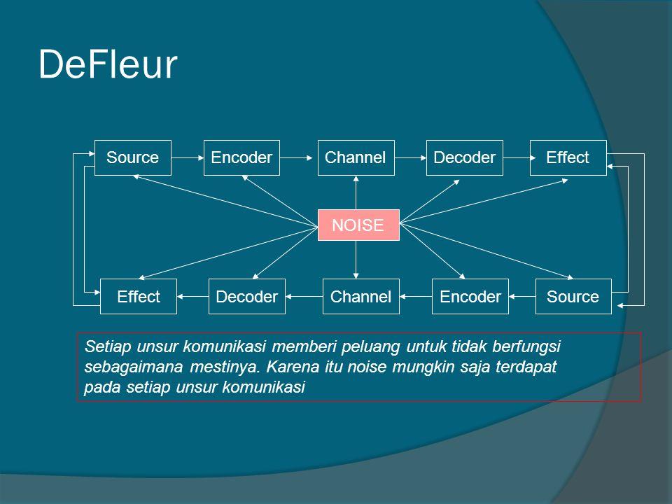 DeFleur SourceEncoderChannelDecoderEffect DecoderChannelEncoderSource NOISE Setiap unsur komunikasi memberi peluang untuk tidak berfungsi sebagaimana