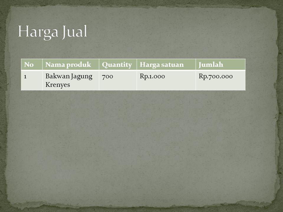No.Nama BarangKuantitasHarga satuanJumlah 1.Tepung terigu30 kgRp. 8.000Rp. 240.000 2.Jagung11kgRp. 10.000Rp. 110.000 3.Telur1kgRp. 1500Rp. 22.000 4.Da