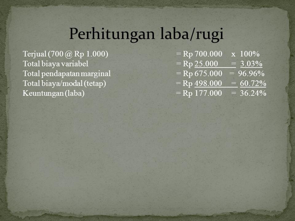 Terjual (700 @ Rp 1.000) = Rp 700.000 x 100% Total biaya variabel = Rp 25.000 = 3.03% Total pendapatan marginal = Rp 675.000 = 96.96% Total biaya/modal (tetap) = Rp 498.000 = 60.72% Keuntungan (laba) = Rp 177.000 = 36.24% Perhitungan laba/rugi