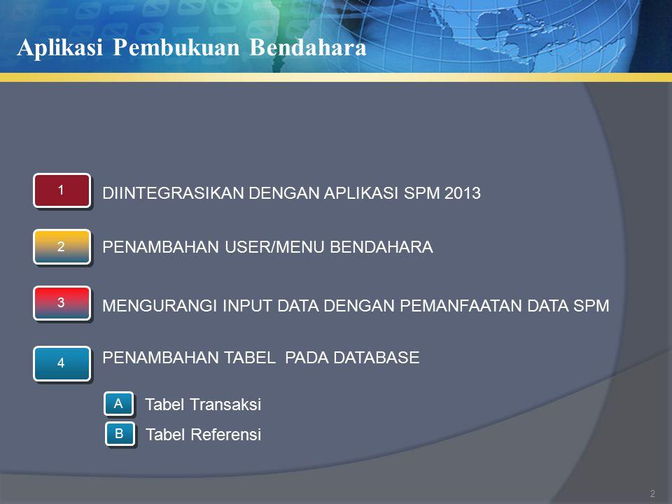 Aplikasi Pembukuan Bendahara 4 4 DIINTEGRASIKAN DENGAN APLIKASI SPM 2013 2 2 3 3 PENAMBAHAN USER/MENU BENDAHARA 1 1 PENAMBAHAN TABEL PADA DATABASE A A