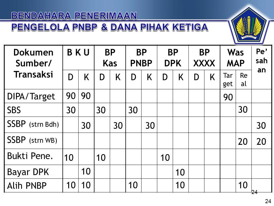 Dokumen Sumber/ Transaksi B K UBP Kas BP PNBP BP DPK BP XXXX Was MAP Pe' sah an DKDKDKDKDK Tar get Re al DIPA/Target SBS SSBP (strn Bdh) SSBP (strn WB