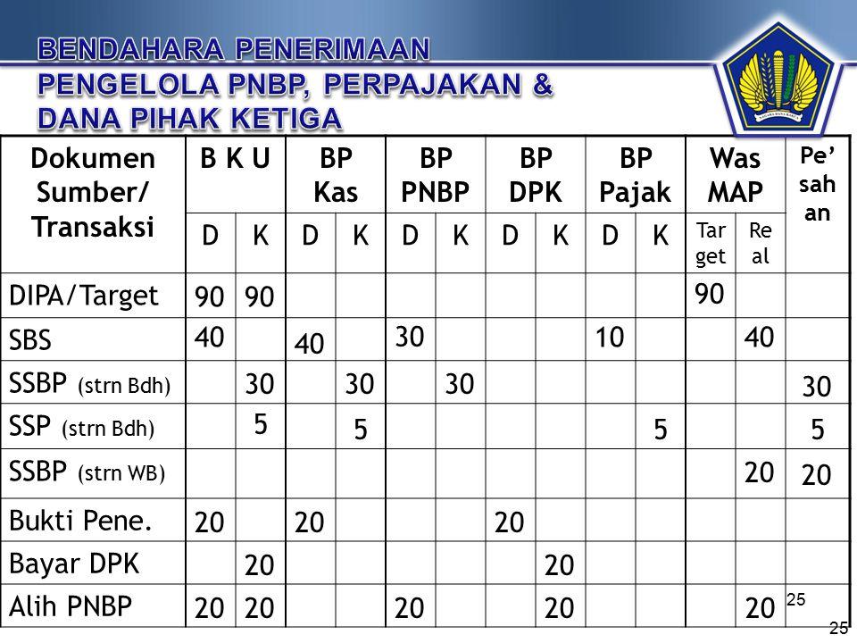Dokumen Sumber/ Transaksi B K UBP Kas BP PNBP BP DPK BP Pajak Was MAP Pe' sah an DKDKDKDKDK Tar get Re al DIPA/Target SBS SSBP (strn Bdh) SSP (strn Bd
