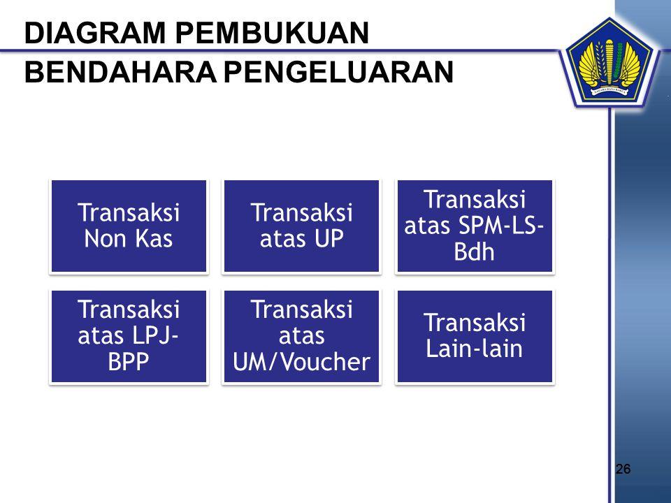 26 Transaksi Non Kas Transaksi atas UP Transaksi atas SPM-LS- Bdh Transaksi atas LPJ- BPP Transaksi atas UM/Voucher Transaksi Lain-lain DIAGRAM PEMBUK