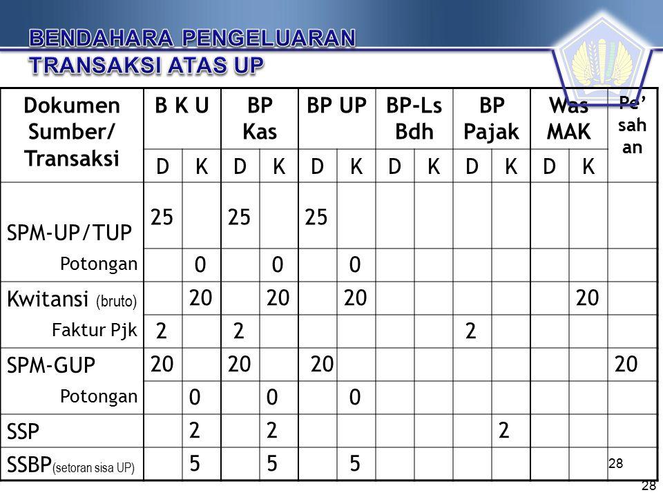 Dokumen Sumber/ Transaksi B K UBP Kas BP UPBP-Ls Bdh BP Pajak Was MAK Pe' sah an DKDKDKDKDKDK SPM-UP/TUP Potongan Kwitansi (bruto) Faktur Pjk SPM-GUP