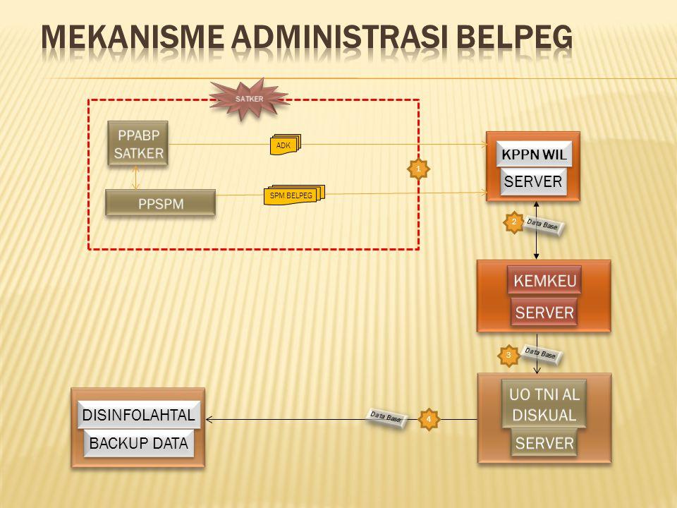 DISINFOLAHTAL BACKUP DATA SERVER KPPN WIL 2 4 3 ADK SPM BELPEG 1