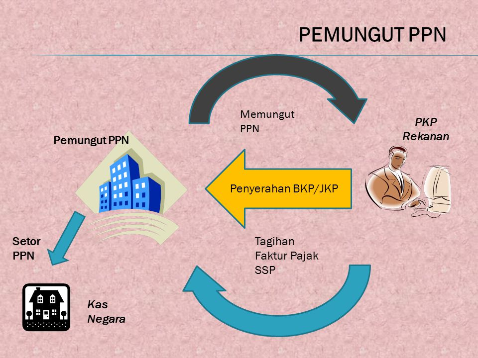 Penyerahan BKP/JKP Pemungut PPN Tagihan Faktur Pajak SSP Memungut PPN PKP Rekanan Kas Negara Setor PPN PEMUNGUT PPN