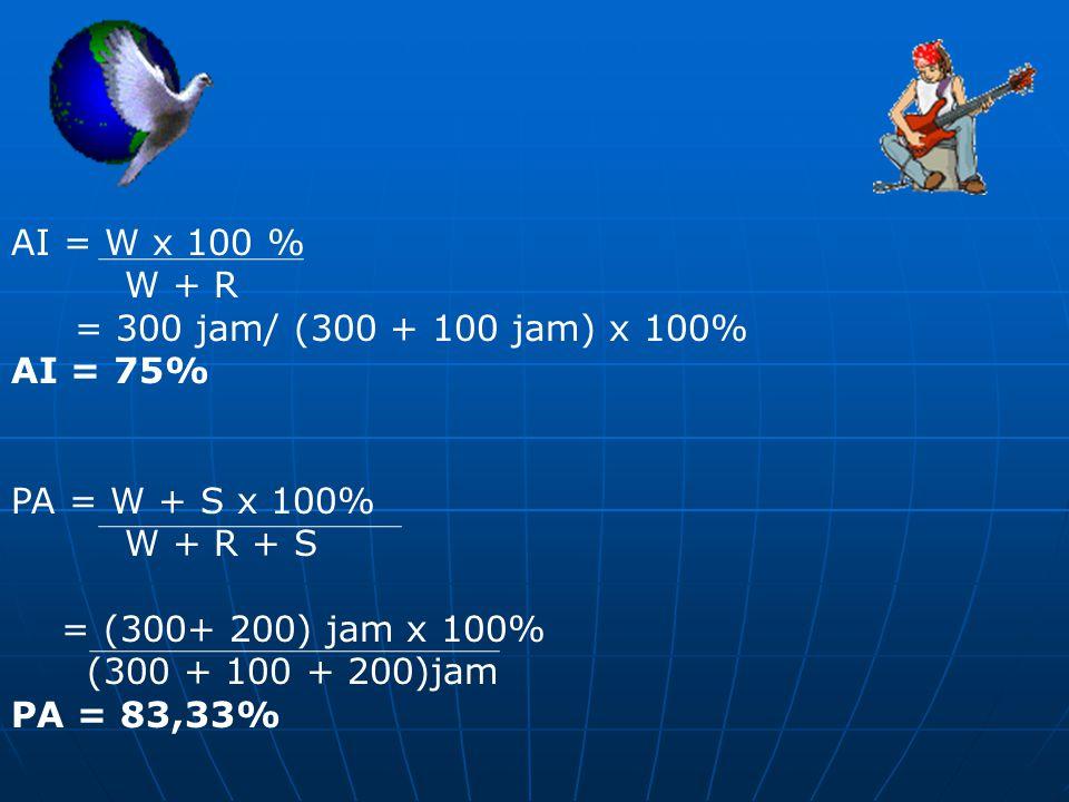 AI = W x 100 % W + R = 300 jam/ (300 + 100 jam) x 100% AI = 75% PA = W + S x 100% W + R + S = (300+ 200) jam x 100% (300 + 100 + 200)jam PA = 83,33%