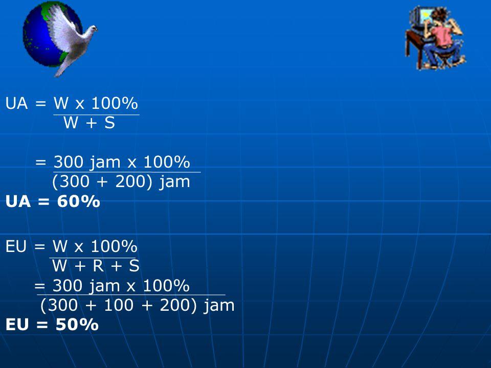 UA = W x 100% W + S = 300 jam x 100% (300 + 200) jam UA = 60% EU = W x 100% W + R + S = 300 jam x 100% (300 + 100 + 200) jam EU = 50%