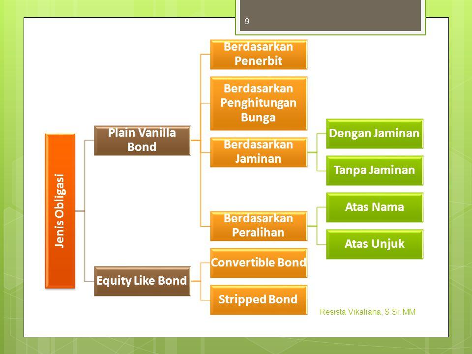 Jenis Obligasi Plain Vanilla Bond Berdasarkan Penerbit Berdasarkan Penghitungan Bunga Berdasarkan Jaminan Dengan Jaminan Tanpa Jaminan Berdasarkan Per
