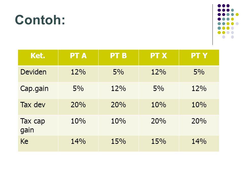 Contoh: Ket.PT APT BPT XPT Y Deviden12%5%12%5% Cap.gain5%12%5%12% Tax dev20% 10% Tax cap gain 10% 20% Ke14%15% 14%