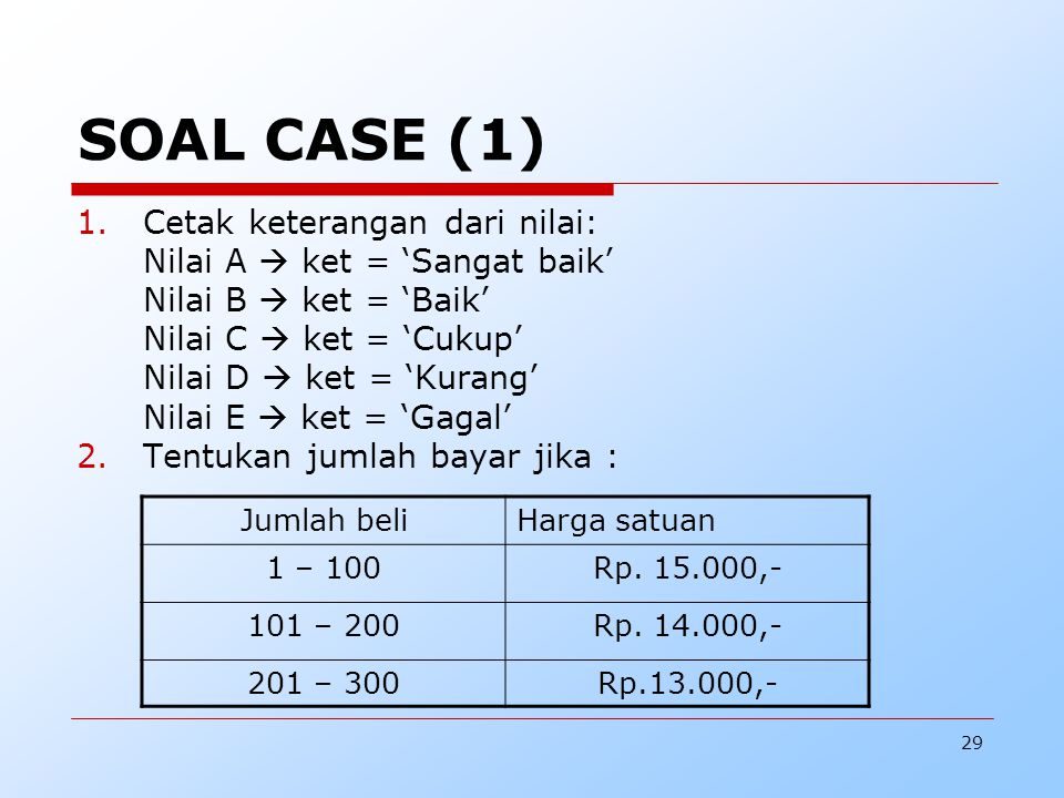 29 SOAL CASE (1) 1.Cetak keterangan dari nilai: Nilai A  ket = 'Sangat baik' Nilai B  ket = 'Baik' Nilai C  ket = 'Cukup' Nilai D  ket = 'Kurang'
