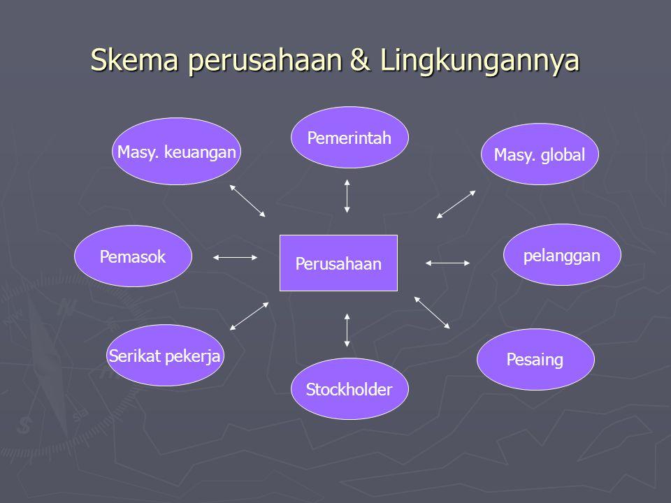 Skema perusahaan & Lingkungannya Perusahaan Masy. global pelanggan Pemerintah Masy. keuangan Serikat pekerja Pemasok Pesaing Stockholder