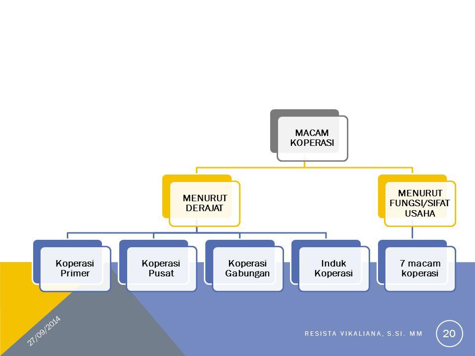 MACAM KOPERASI MENURUT DERAJAT Koperasi Primer Koperasi Pusat Koperasi Gabungan Induk Koperasi MENURUT FUNGSI/SIFAT USAHA 7 macam koperasi 27/09/2014