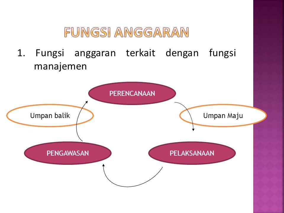 1. Fungsi anggaran terkait dengan fungsi manajemen PERENCANAAN Umpan Maju PENGAWASANPELAKSANAAN Umpan balik