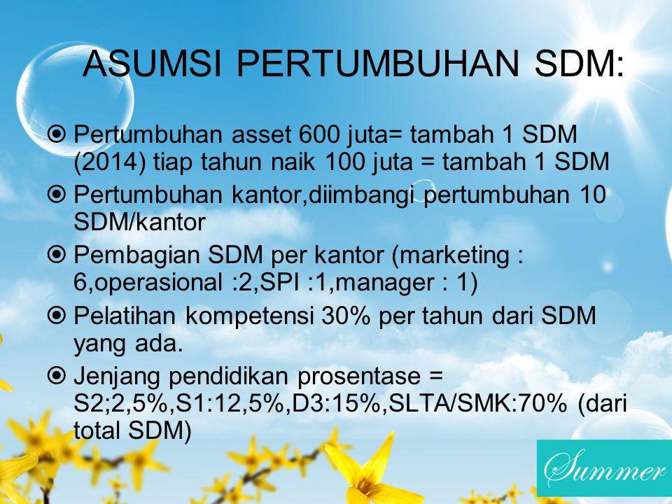 ASUMSI PERTUMBUHAN SDM:  Pertumbuhan asset 600 juta= tambah 1 SDM (2014) tiap tahun naik 100 juta = tambah 1 SDM  Pertumbuhan kantor,diimbangi pertu