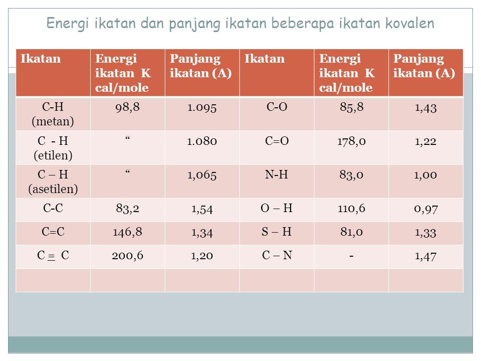 Energi ikatan dan panjang ikatan beberapa ikatan kovalen IkatanEnergi ikatan K cal/mole Panjang ikatan (A) IkatanEnergi ikatan K cal/mole Panjang ikat