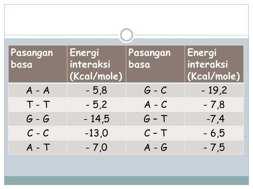 Pasangan basa Energi interaksi (Kcal/mole) Pasangan basa Energi interaksi (Kcal/mole) A - A- 5,8G - C- 19,2 T - T- 5,2A - C- 7,8 G - G- 14,5G – T -7,4