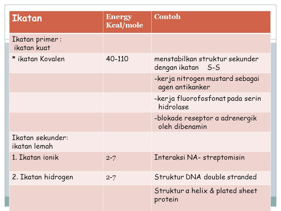 Ikatan Energy Kcal/mole Contoh Ikatan primer : ikatan kuat * ikatan Kovalen40-110menstabilkan struktur sekunder dengan ikatan S-S -kerja nitrogen must