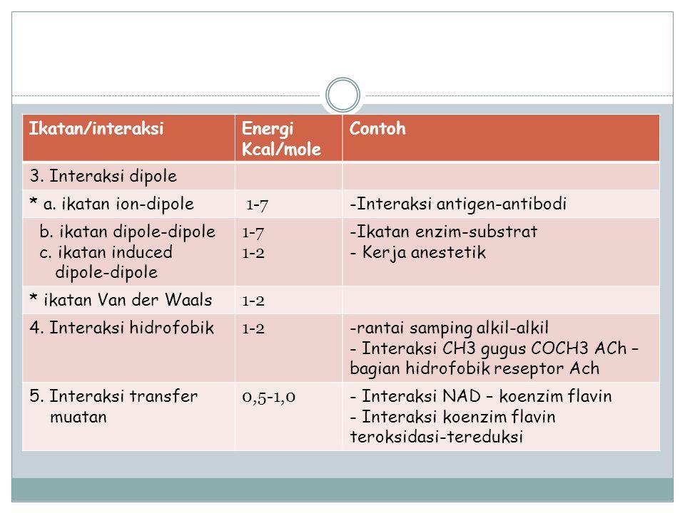 Ikatan/interaksiEnergi Kcal/mole Contoh 3. Interaksi dipole * a. ikatan ion-dipole 1-7 -Interaksi antigen-antibodi b. ikatan dipole-dipole c. ikatan i
