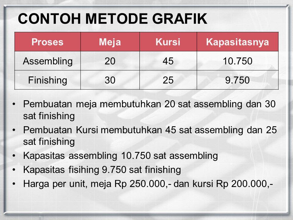 CONTOH METODE GRAFIK ProsesMejaKursiKapasitasnya Assembling204510.750 Finishing30259.750 Pembuatan meja membutuhkan 20 sat assembling dan 30 sat finis