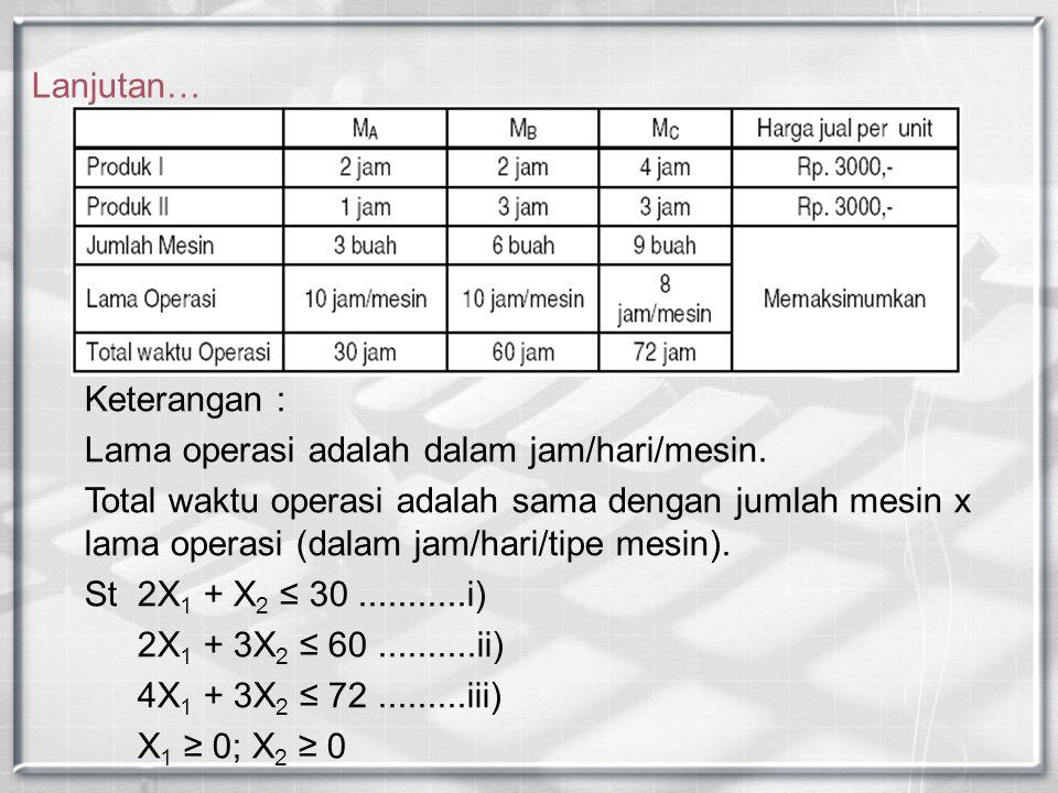 Lanjutan… Keterangan : Lama operasi adalah dalam jam/hari/mesin. Total waktu operasi adalah sama dengan jumlah mesin x lama operasi (dalam jam/hari/ti