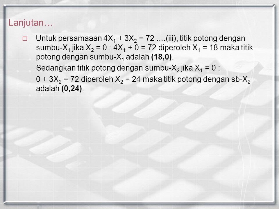 Lanjutan…  Untuk persamaaan 4X 1 + 3X 2 = 72....(iii), titik potong dengan sumbu-X 1 jika X 2 = 0 : 4X 1 + 0 = 72 diperoleh X 1 = 18 maka titik poton