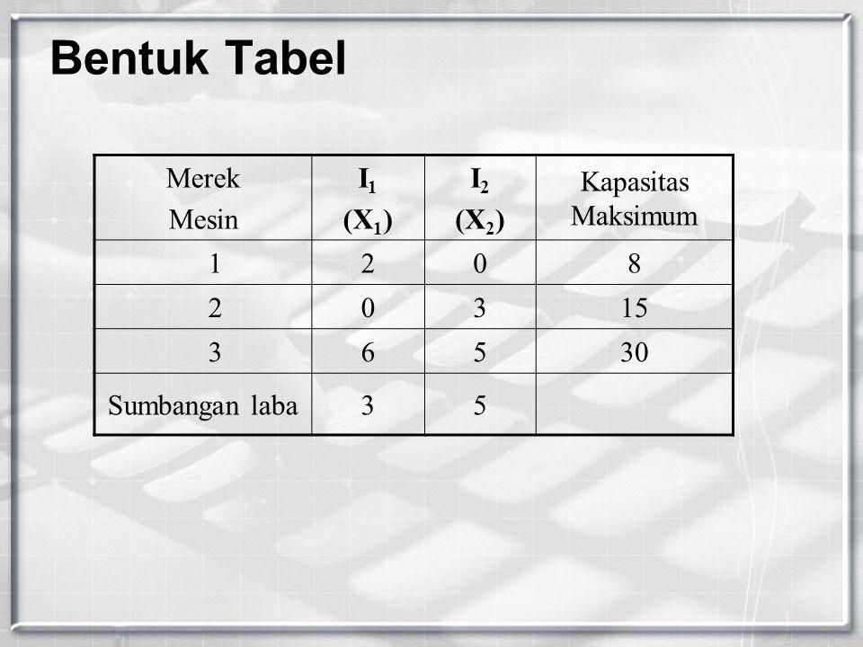 Bentuk Tabel Merek Mesin I 1 (X 1 ) I 2 (X 2 ) Kapasitas Maksimum 1208 20315 36530 Sumbangan laba35