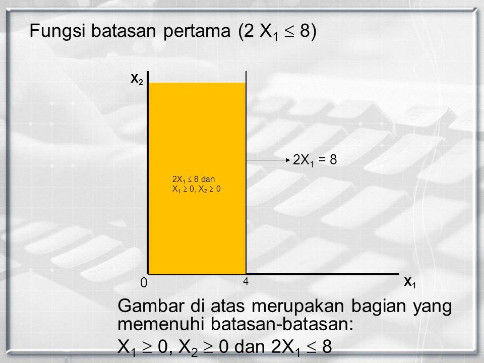 Fungsi batasan pertama (2 X 1  8) X2X2 X1X1 2X 1 = 8 0 4 Gambar di atas merupakan bagian yang memenuhi batasan-batasan: X 1  0, X 2  0 dan 2X 1  8