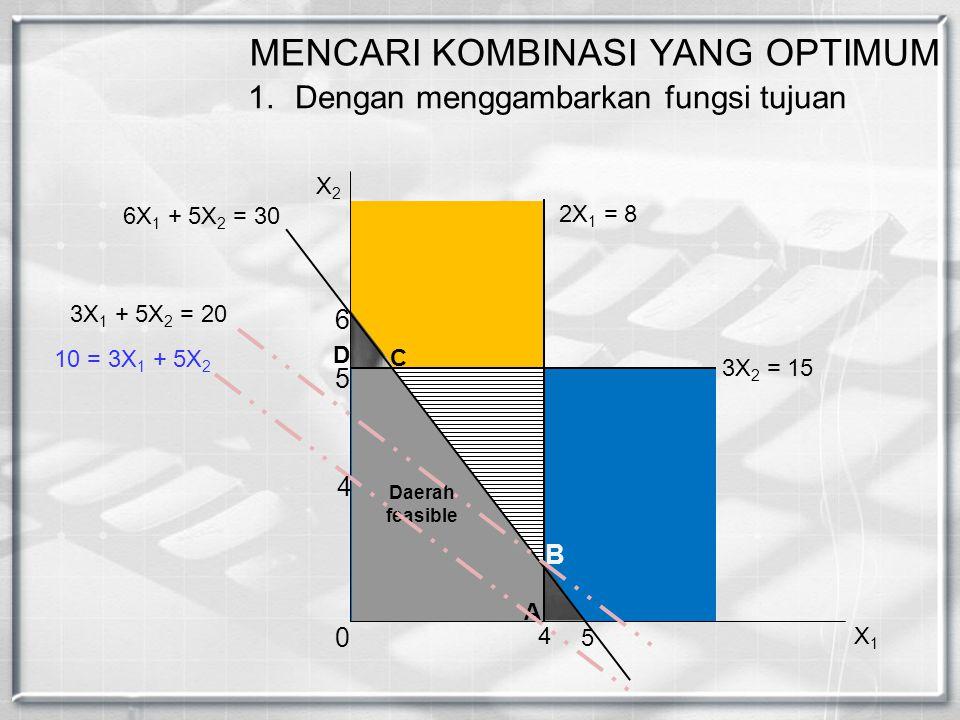 B C 2X 1 = 8 4 6 5 6X 1 + 5X 2 = 30 D A Daerah feasible X2X2 X1X1 0 3X 2 = 15 5 10 = 3X 1 + 5X 2 4 3X 1 + 5X 2 = 20 MENCARI KOMBINASI YANG OPTIMUM 1.D
