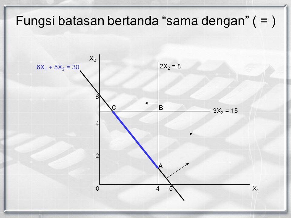 "Fungsi batasan bertanda ""sama dengan"" ( = ) X2X2 X1X1 2X 2 = 8 04 2 4 6 3X 2 = 15 5 A C 6X 1 + 5X 2 = 30 B"