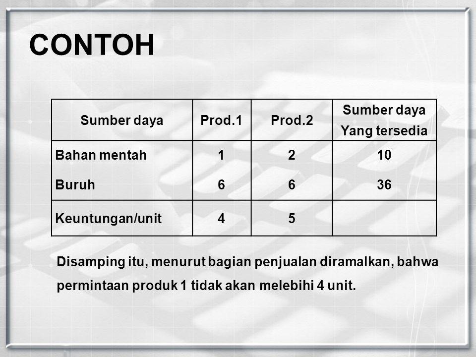 Sumber dayaProd.1Prod.2 Sumber daya Yang tersedia Bahan mentah1210 Buruh6636 Keuntungan/unit45 CONTOH Disamping itu, menurut bagian penjualan diramalk