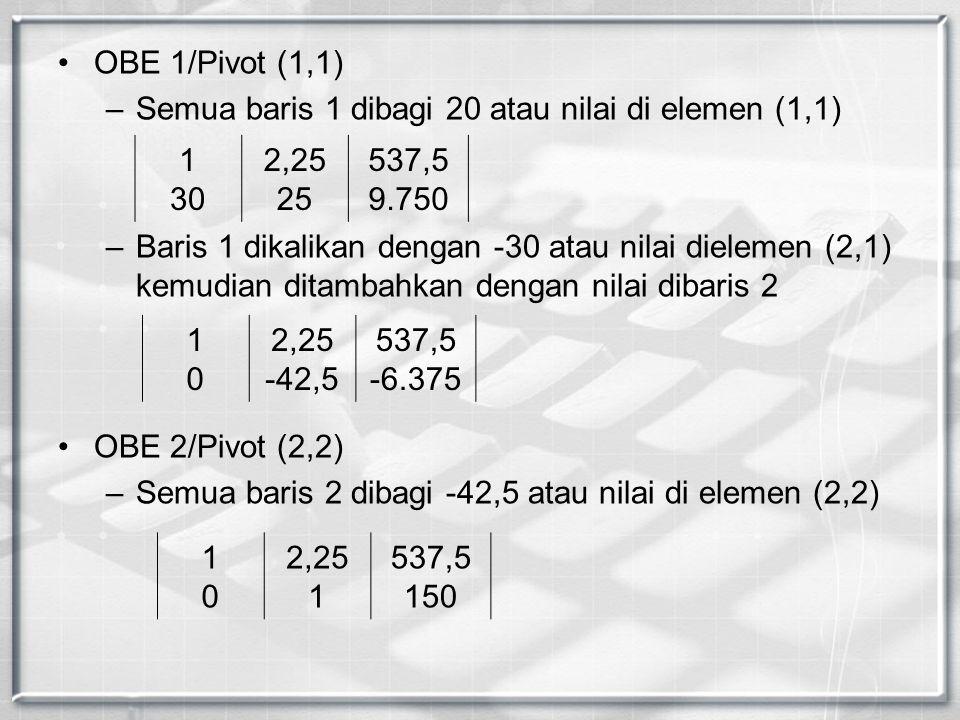 OBE 1/Pivot (1,1) –Semua baris 1 dibagi 20 atau nilai di elemen (1,1) –Baris 1 dikalikan dengan -30 atau nilai dielemen (2,1) kemudian ditambahkan den
