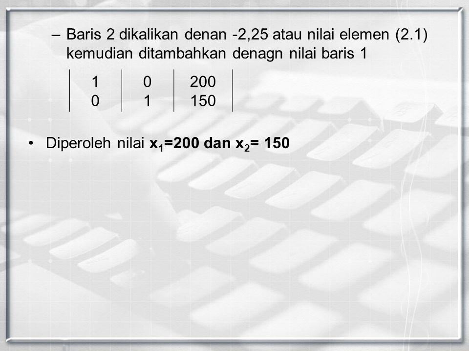 –Baris 2 dikalikan denan -2,25 atau nilai elemen (2.1) kemudian ditambahkan denagn nilai baris 1 Diperoleh nilai x 1 =200 dan x 2 = 150 1010 0101 200