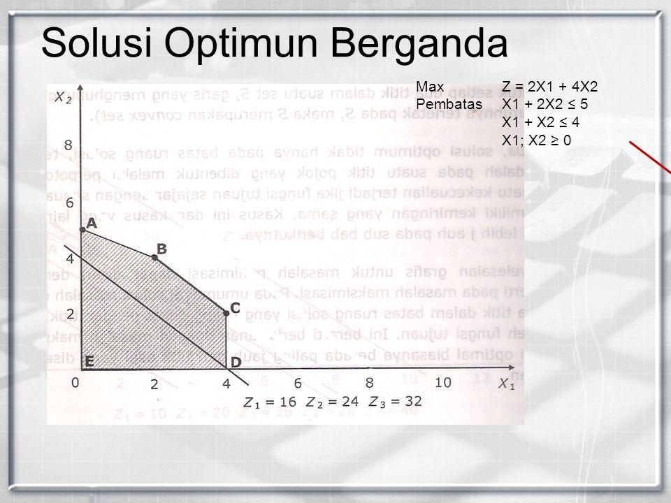 Solusi Optimun Berganda Max Z = 2X1 + 4X2 PembatasX1 + 2X2 ≤ 5 X1 + X2 ≤ 4 X1; X2 ≥ 0