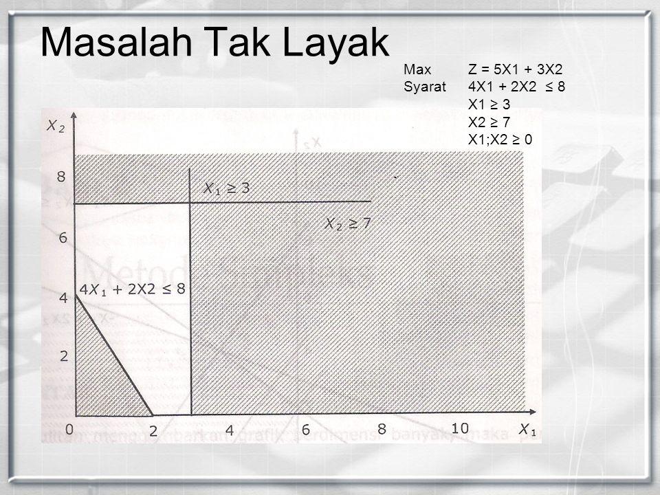 Masalah Tak Layak Max Z = 5X1 + 3X2 Syarat 4X1 + 2X2 ≤ 8 X1 ≥ 3 X2 ≥ 7 X1;X2 ≥ 0