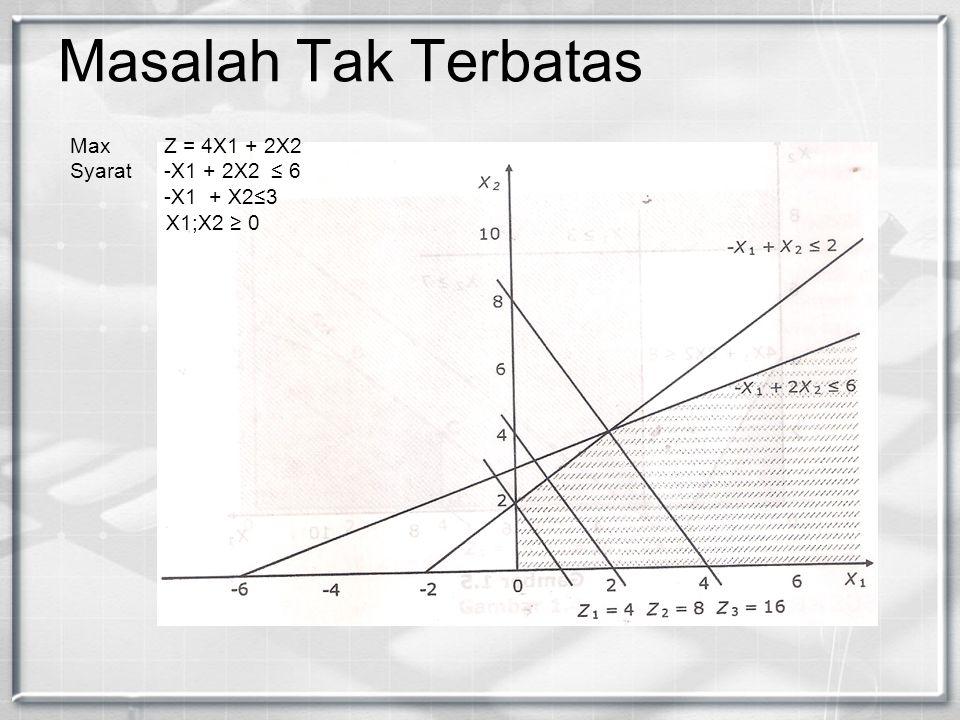 Masalah Tak Terbatas Max Z = 4X1 + 2X2 Syarat -X1 + 2X2 ≤ 6 -X1 + X2≤3 X1;X2 ≥ 0