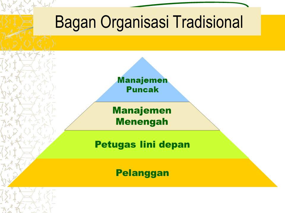 Pelanggan Petugas lini depan Manajemen Menengah Manajemen Puncak Bagan Organisasi Tradisional