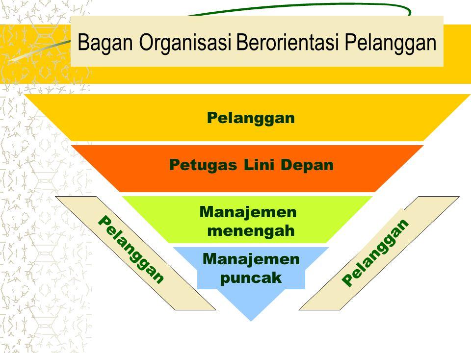 Bagan Organisasi Berorientasi Pelanggan Pelanggan Petugas Lini Depan Manajemen menengah Manajemen puncak Pelanggan
