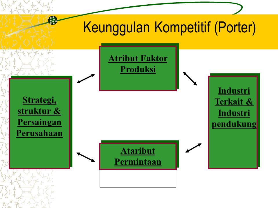 Keunggulan Kompetitif (Porter) Atribut Faktor Produksi Strategi, struktur & Persaingan Perusahaan Industri Terkait & Industri pendukung Ataribut Permintaan Ataribut Permintaan