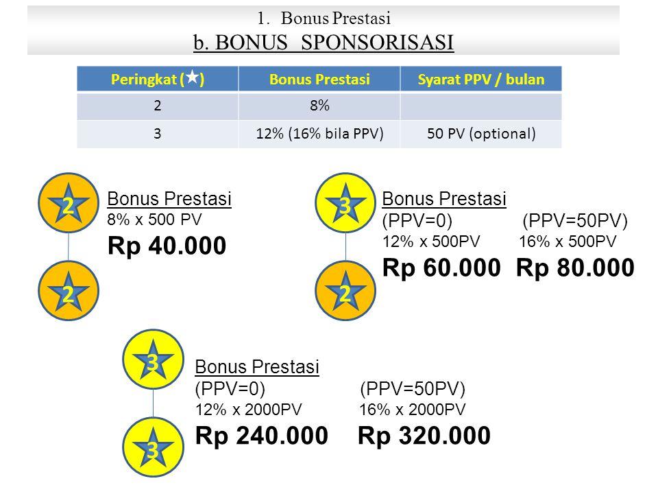 1.Bonus Prestasi b.