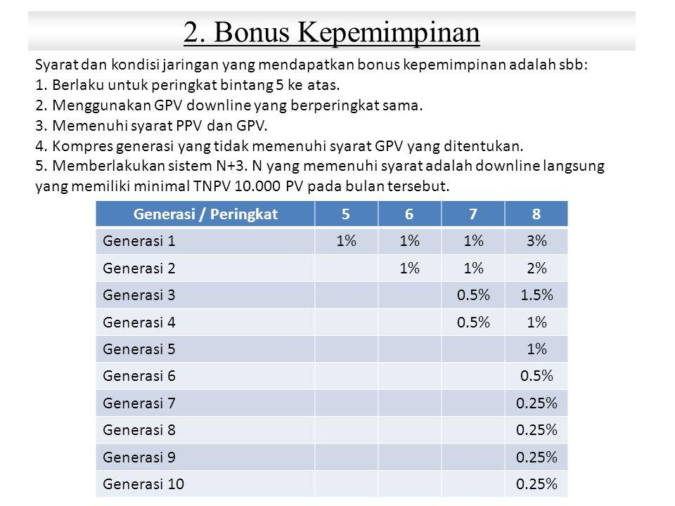 Syarat dan kondisi jaringan yang mendapatkan bonus kepemimpinan adalah sbb: 1. Berlaku untuk peringkat bintang 5 ke atas. 2. Menggunakan GPV downline