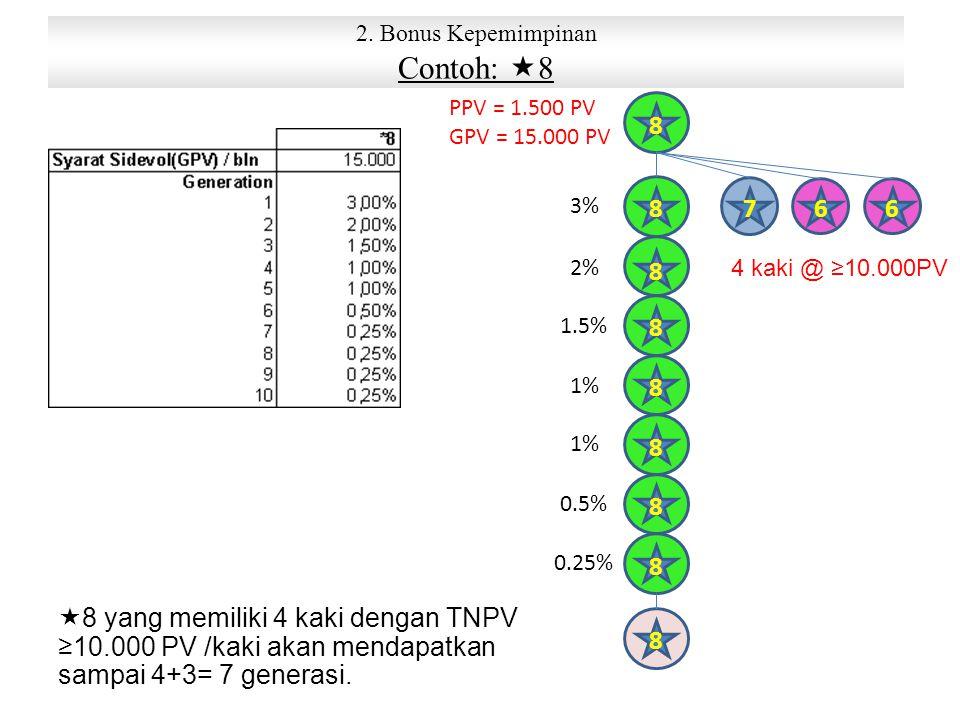 2. Bonus Kepemimpinan Contoh:  8 8 8 8 8 8 8 8 8 8 667 4 kaki @ ≥10.000PV PPV = 1.500 PV GPV = 15.000 PV  8 yang memiliki 4 kaki dengan TNPV ≥10.000