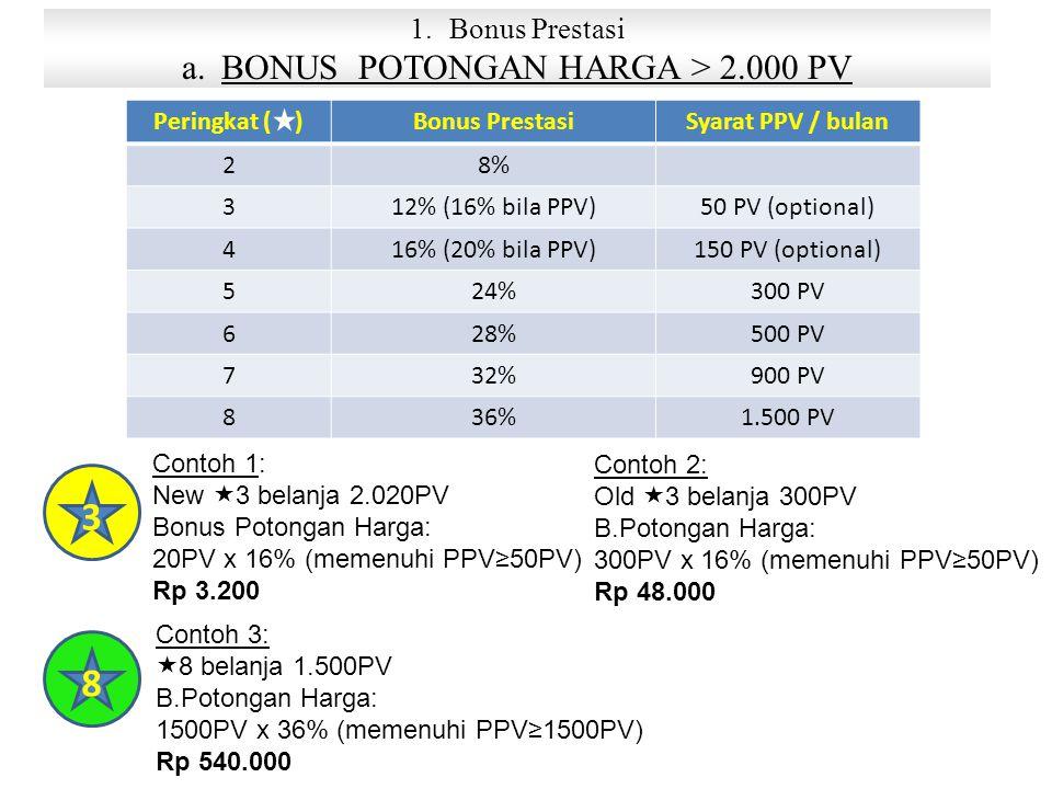 Contoh 1: New  3 belanja 2.020PV Bonus Potongan Harga: 20PV x 16% (memenuhi PPV≥50PV) Rp 3.200 1.Bonus Prestasi a.BONUS POTONGAN HARGA > 2.000 PV Peringkat ( )Bonus PrestasiSyarat PPV / bulan 28% 312% (16% bila PPV)50 PV (optional) 416% (20% bila PPV)150 PV (optional) 524%300 PV 628%500 PV 732%900 PV 836%1.500 PV 3 8 Contoh 2: Old  3 belanja 300PV B.Potongan Harga: 300PV x 16% (memenuhi PPV≥50PV) Rp 48.000 Contoh 3:  8 belanja 1.500PV B.Potongan Harga: 1500PV x 36% (memenuhi PPV≥1500PV) Rp 540.000