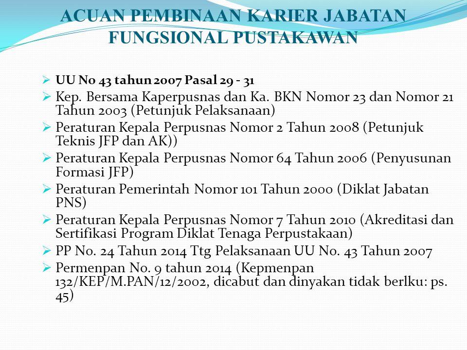 ACUAN PEMBINAAN KARIER JABATAN FUNGSIONAL PUSTAKAWAN  UU No 43 tahun 2007 Pasal 29 - 31  Kep. Bersama Kaperpusnas dan Ka. BKN Nomor 23 dan Nomor 21