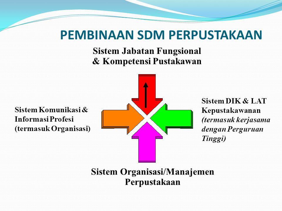 PEMBINAAN SDM PERPUSTAKAAN Sistem Jabatan Fungsional & Kompetensi Pustakawan Sistem Komunikasi & Informasi Profesi (termasuk Organisasi) Sistem Organi