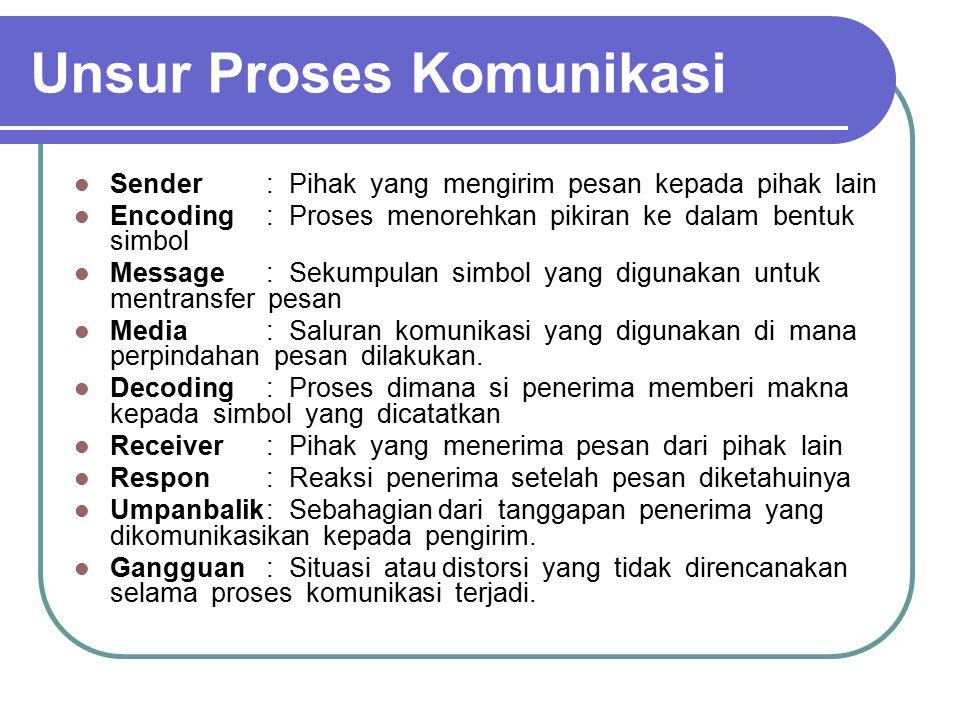 Unsur Proses Komunikasi Sender : Pihak yang mengirim pesan kepada pihak lain Encoding : Proses menorehkan pikiran ke dalam bentuk simbol Message : Sek