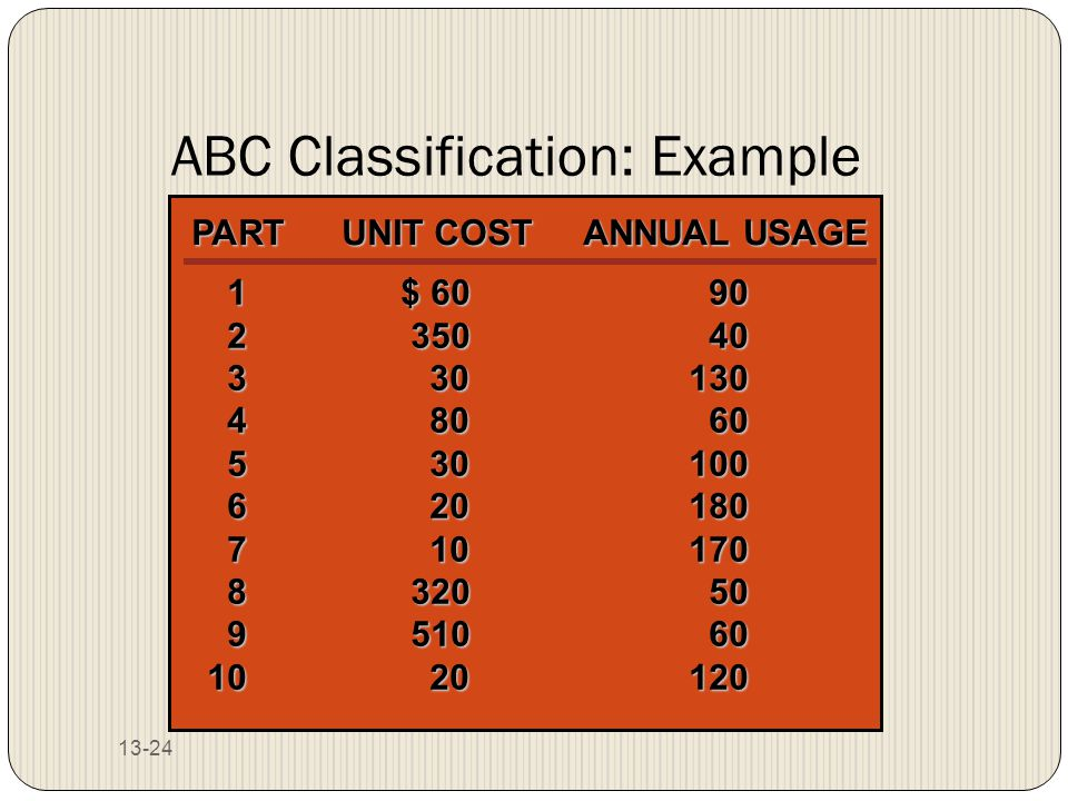13-24 ABC Classification: Example 1$ 6090 235040 330130 48060 530100 620180 710170 832050 951060 1020120 PARTUNIT COSTANNUAL USAGE